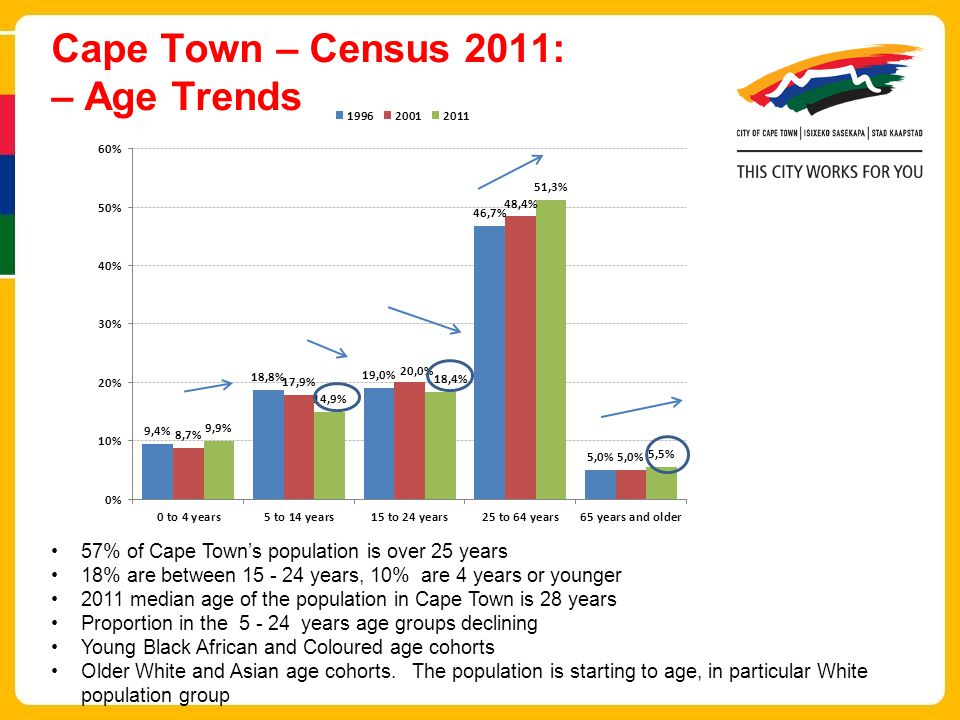 Cape Town – Census 2011: – Age Trends
