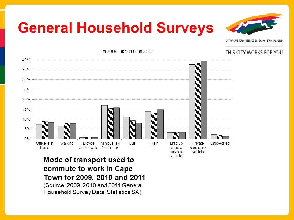 General Household Surveys