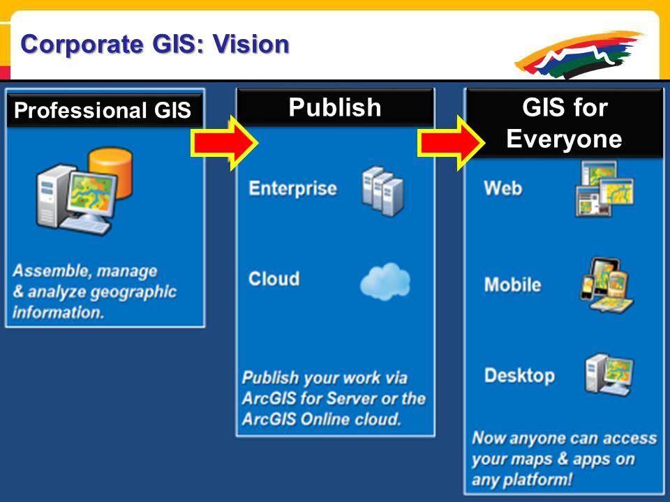Publish GIS for Everyone