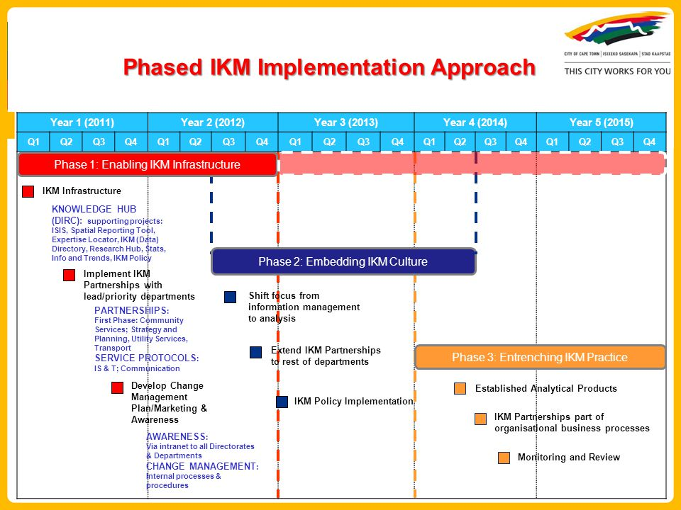Phased IKM Implementation Approach