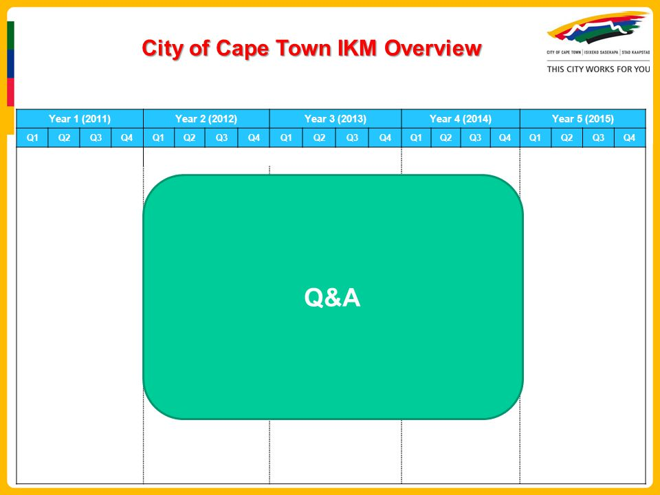 City of Cape Town IKM Overview