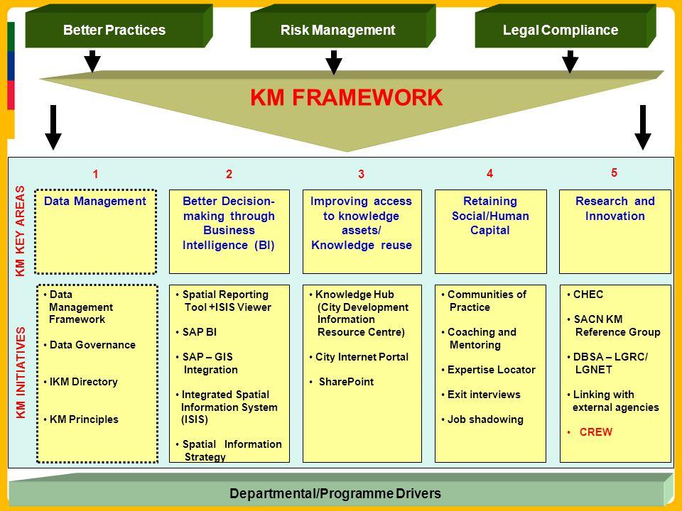 KM FRAMEWORK Better Practices Risk Management Legal Compliance