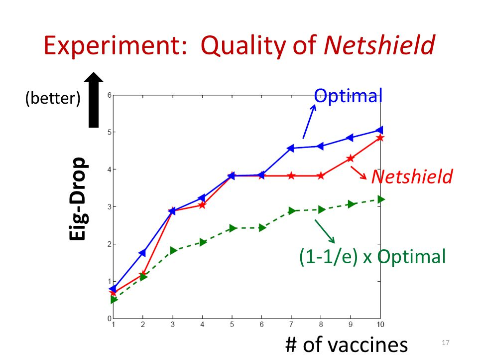 Experiment: Quality of Netshield
