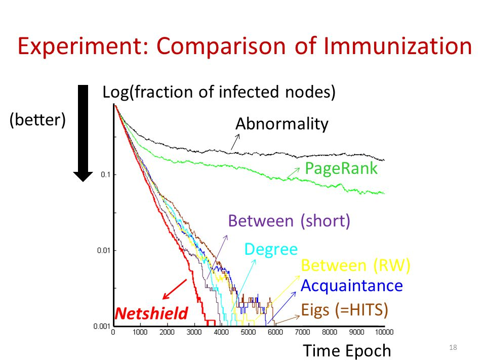 Experiment: Comparison of Immunization