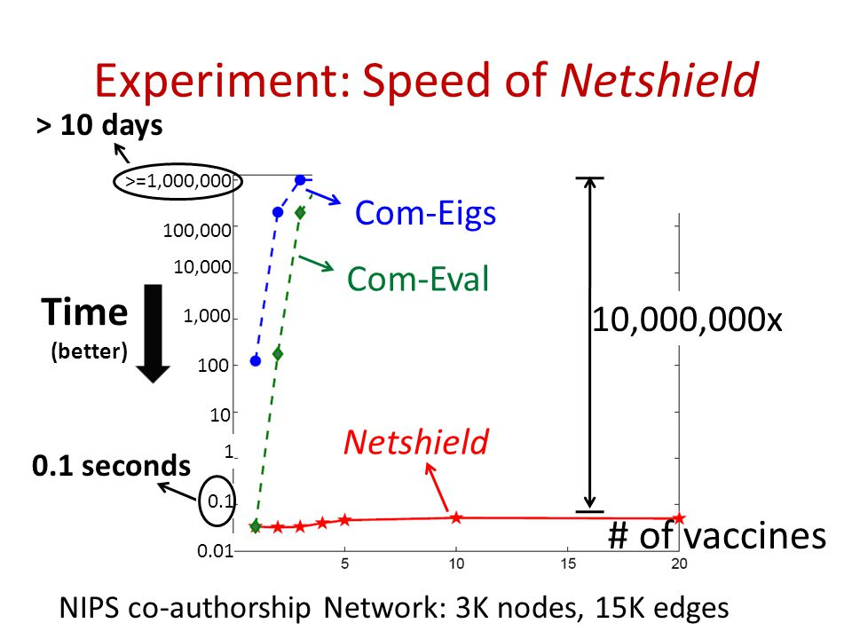 Experiment: Speed of Netshield