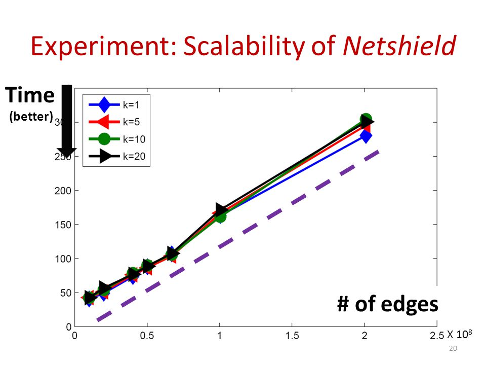 Experiment: Scalability of Netshield
