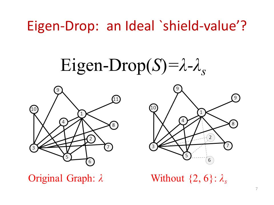 Eigen-Drop: an Ideal `shield-value'