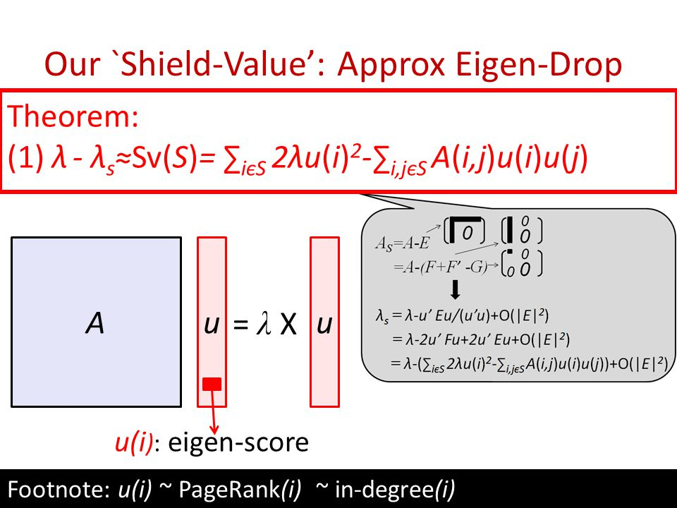 Our `Shield-Value': Approx Eigen-Drop