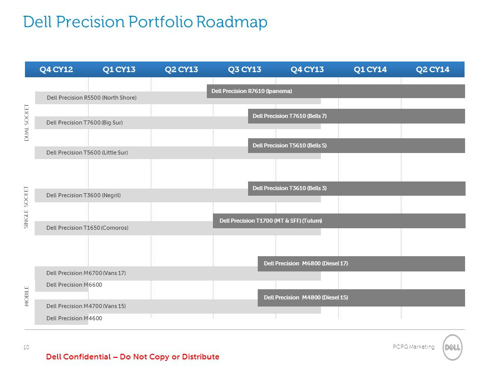 Dell Precision Portfolio Roadmap