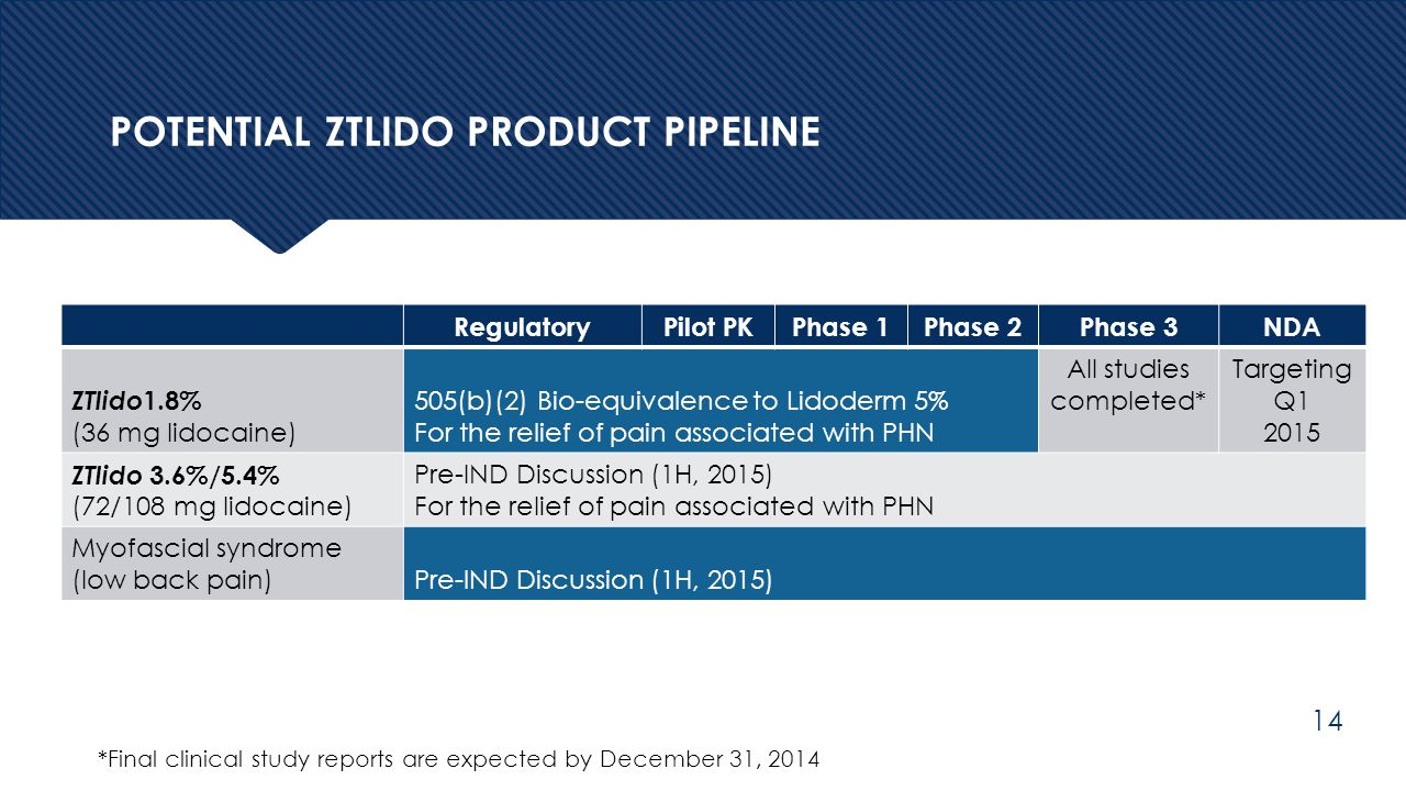 Potential Ztlido product Pipeline