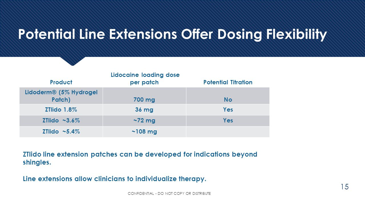 Potential Line Extensions Offer Dosing Flexibility