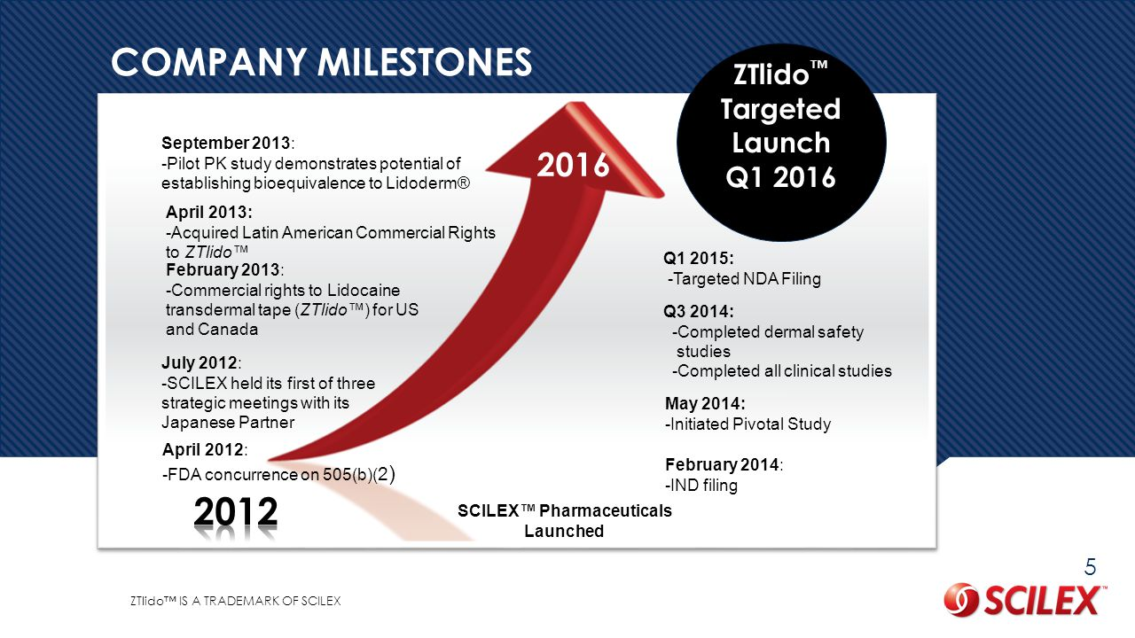 ZTlido™ Targeted Launch SCILEX™ Pharmaceuticals Launched