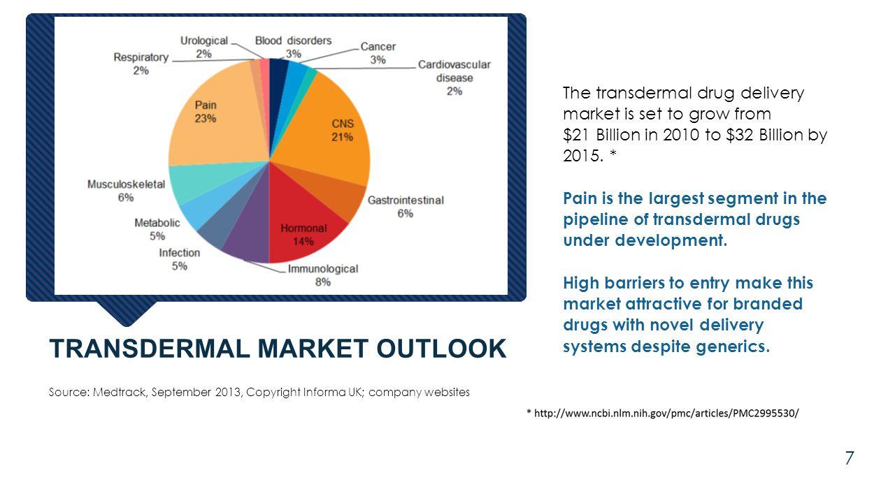 Transdermal Market Outlook