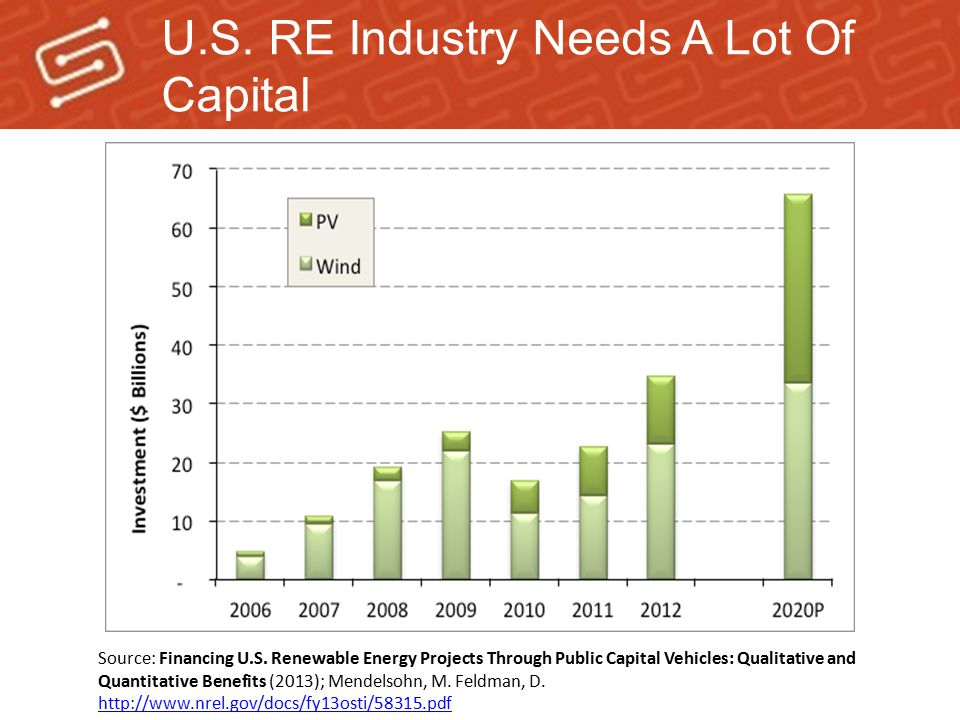 U.S. RE Industry Needs A Lot Of Capital