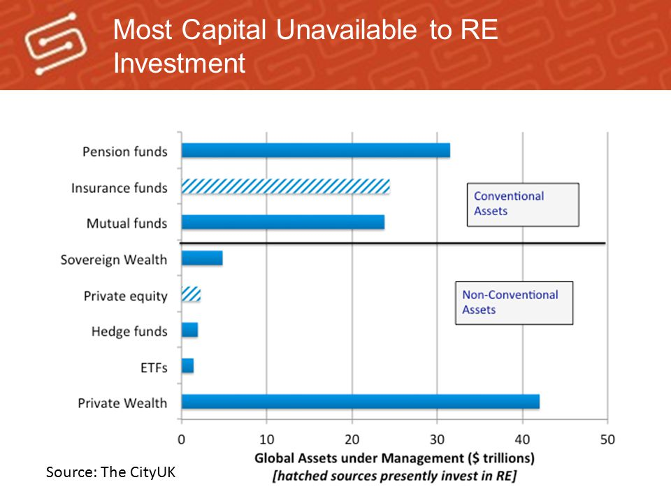 Most Capital Unavailable to RE Investment