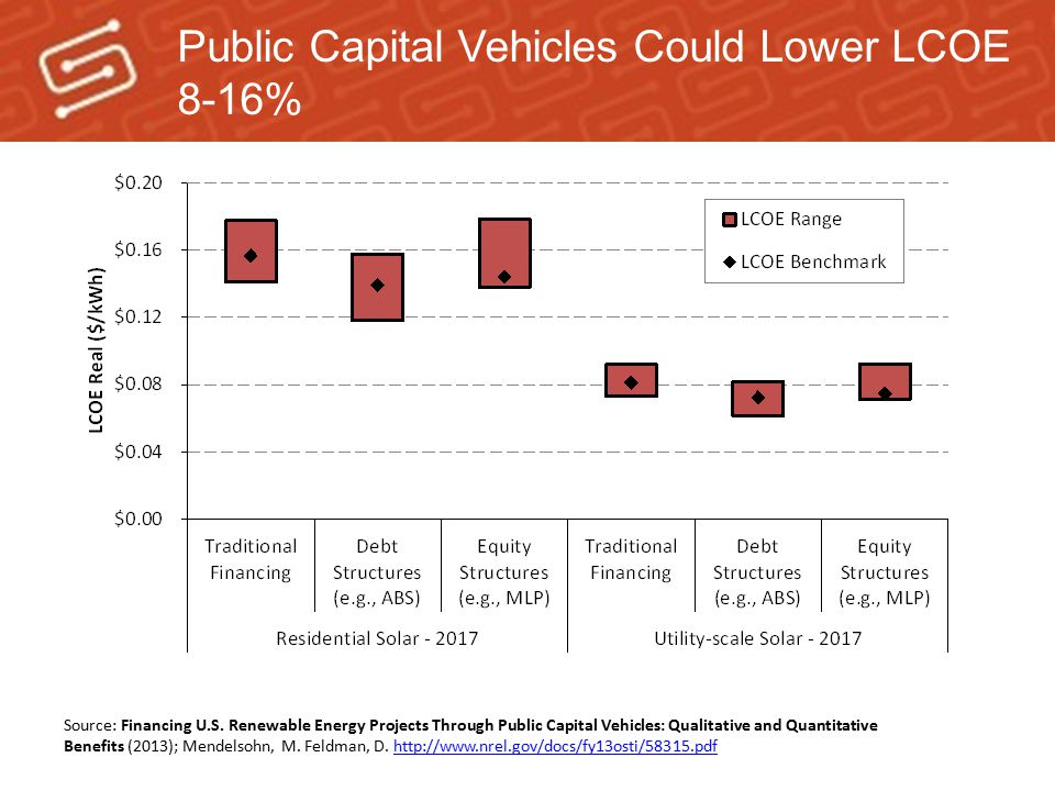 Public Capital Vehicles Could Lower LCOE 8-16%