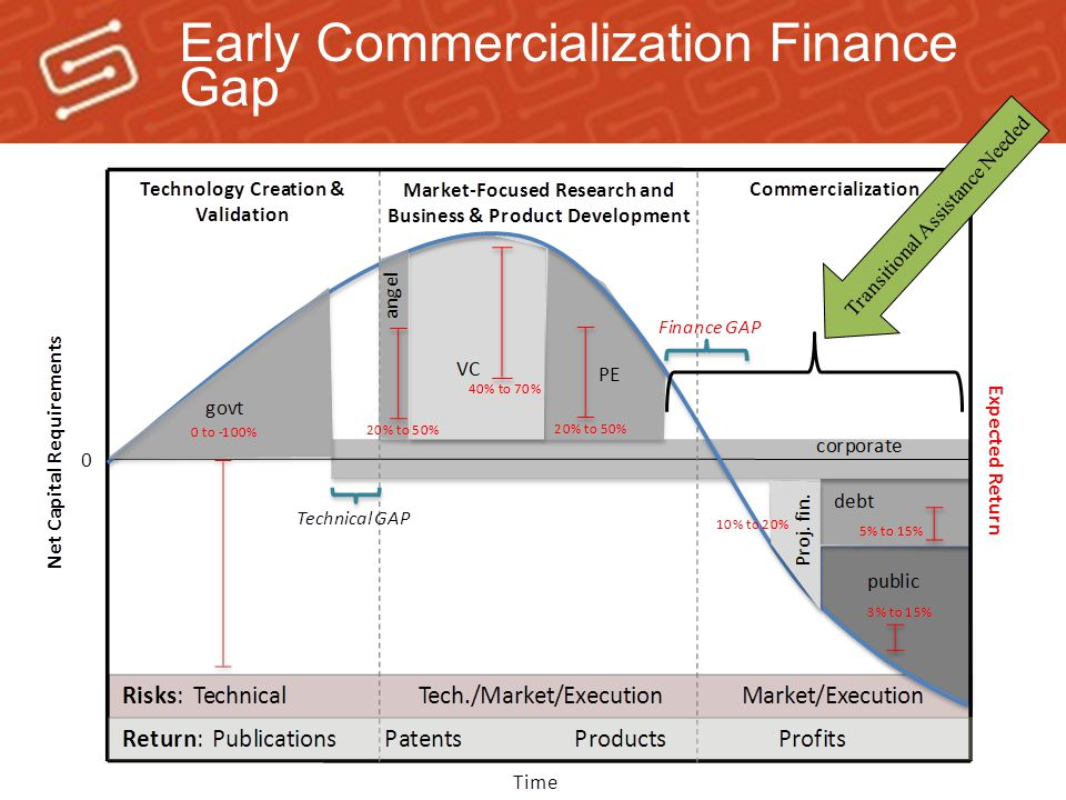 Early Commercialization Finance Gap