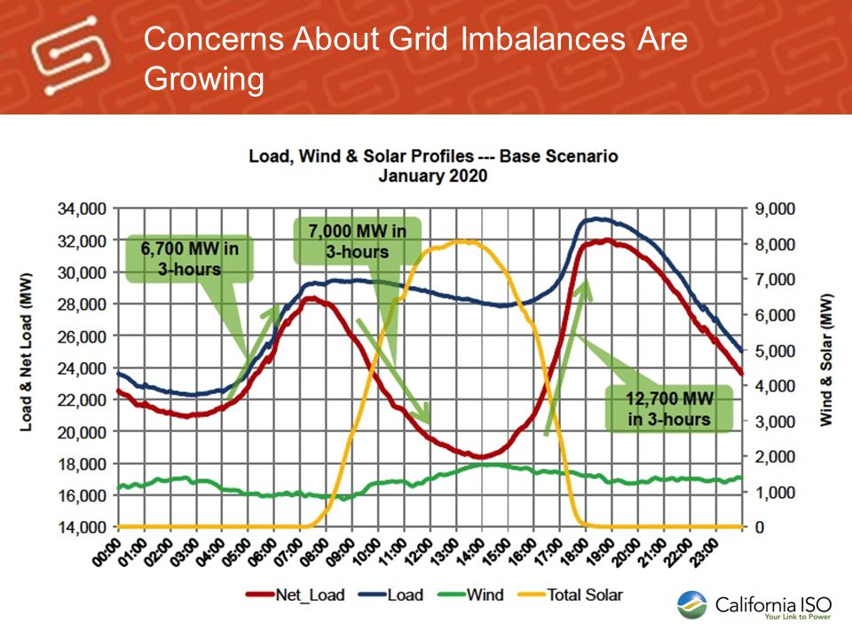 Concerns About Grid Imbalances Are Growing