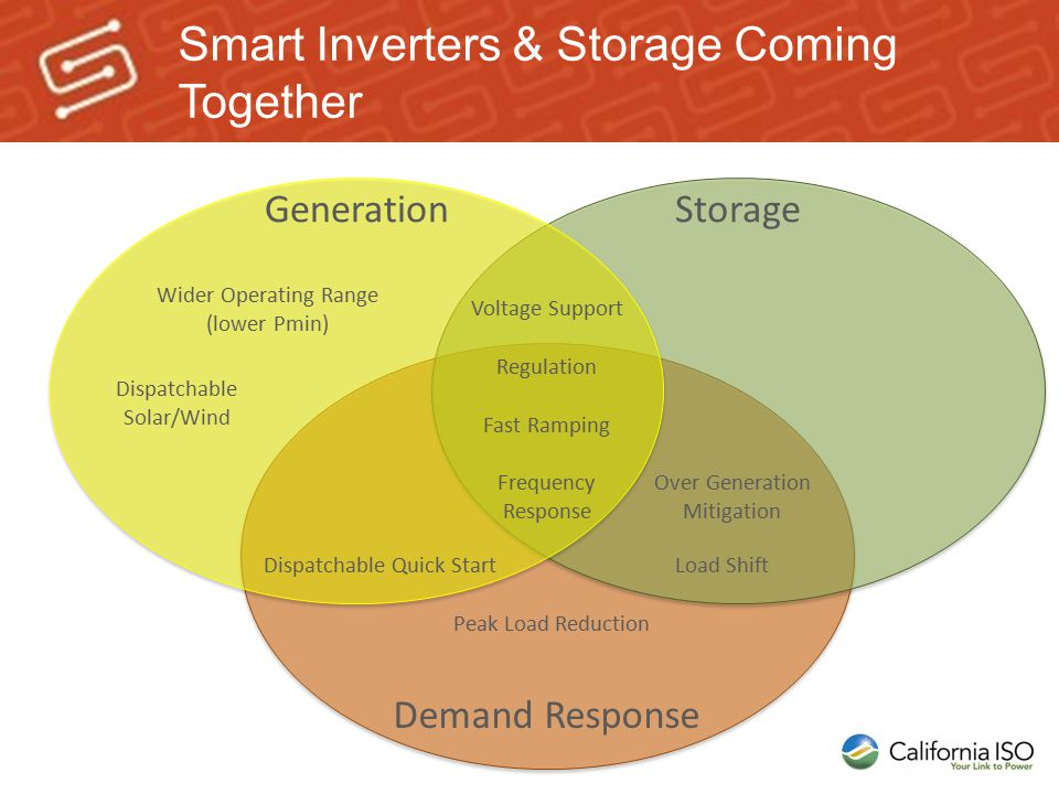 Smart Inverters & Storage Coming Together