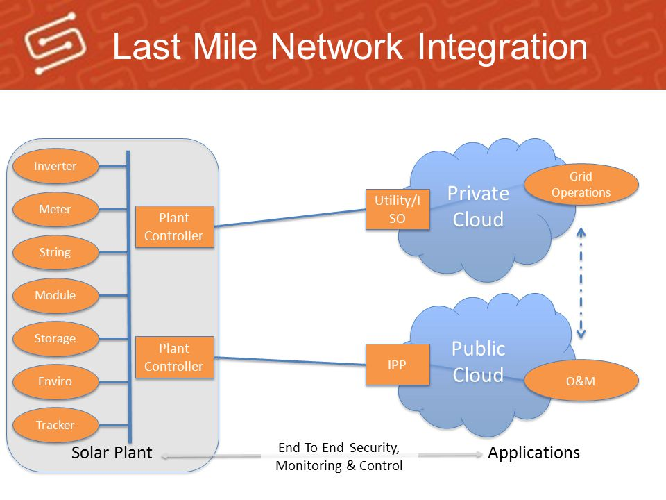 Last Mile Network Integration
