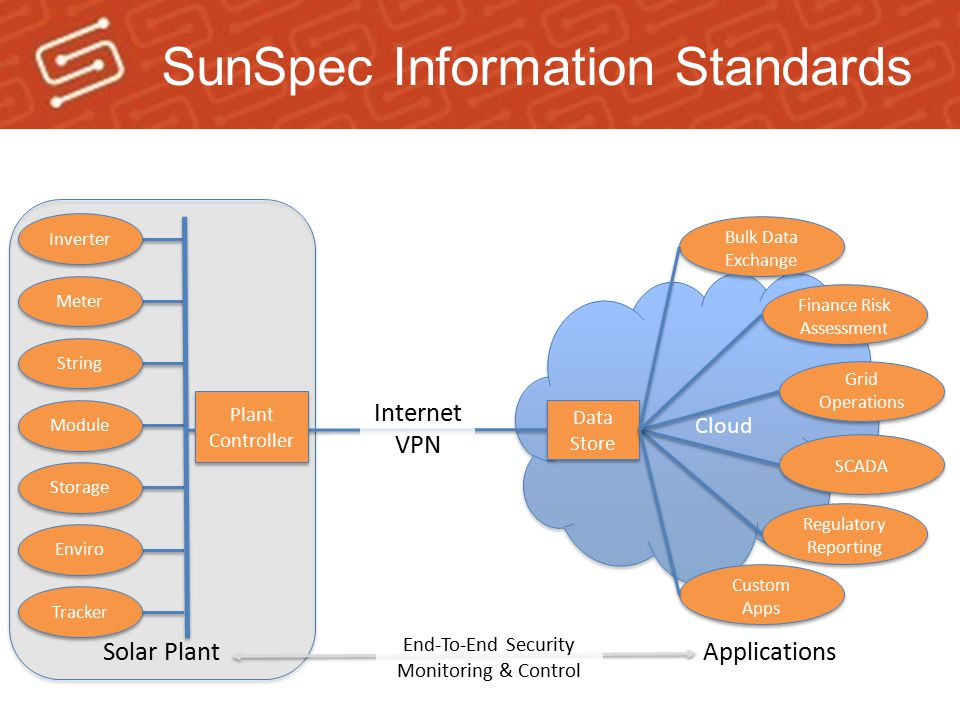 SunSpec Information Standards