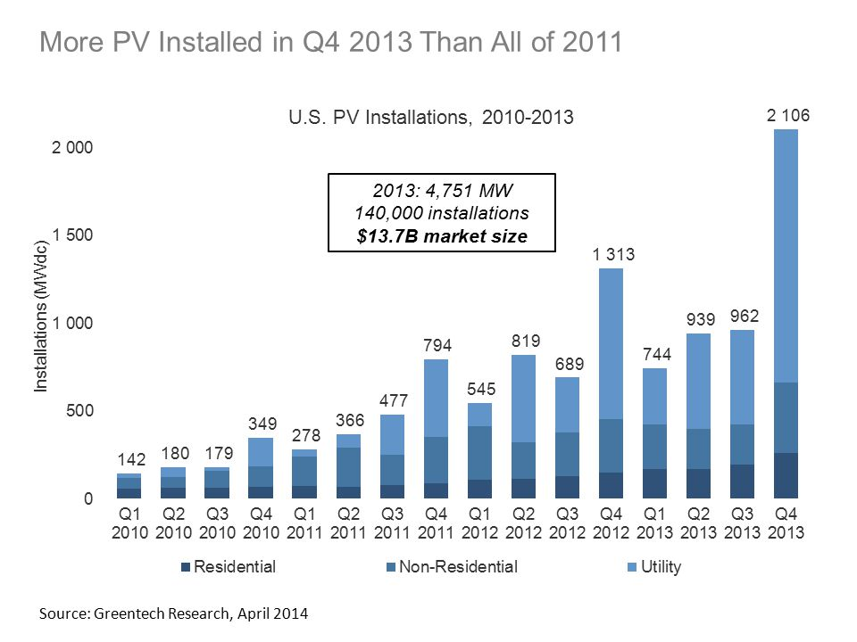 More PV Installed in Q4 2013 Than All of 2011