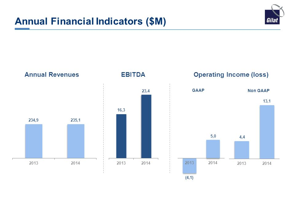 Annual Financial Indicators ($M)