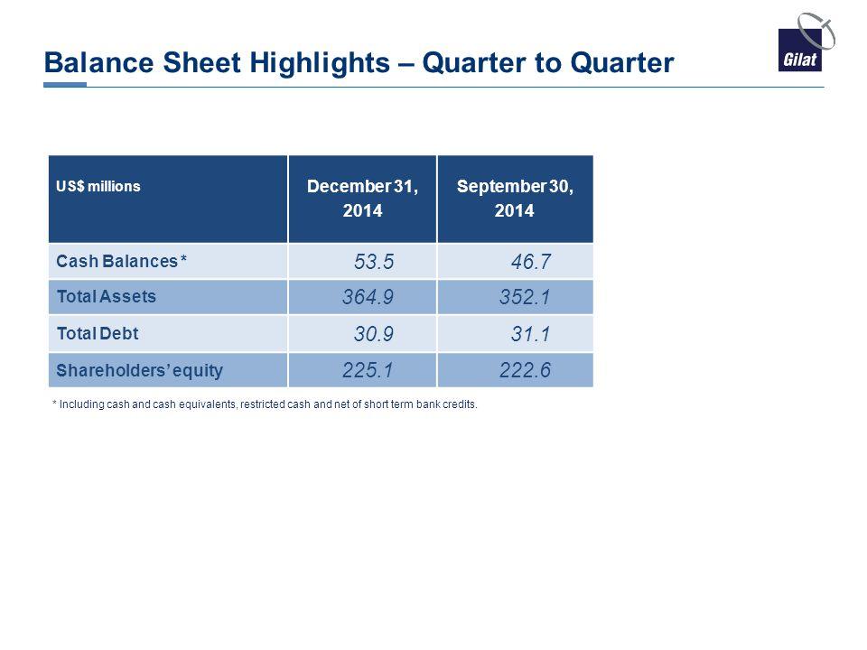 Balance Sheet Highlights – Quarter to Quarter