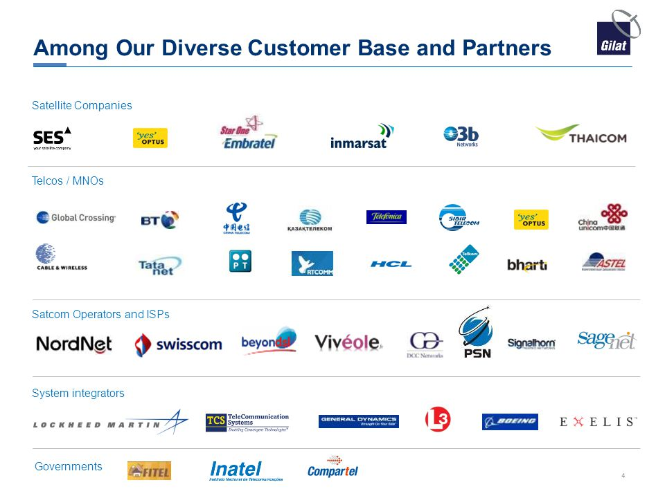 Among Our Diverse Customer Base and Partners