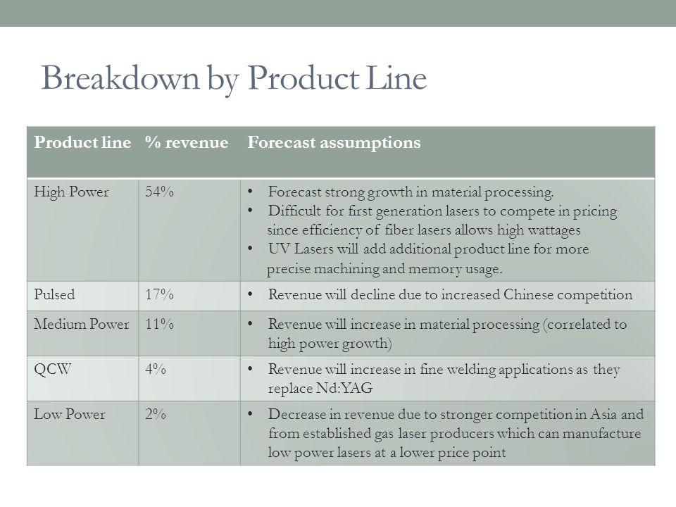 Breakdown by Product Line
