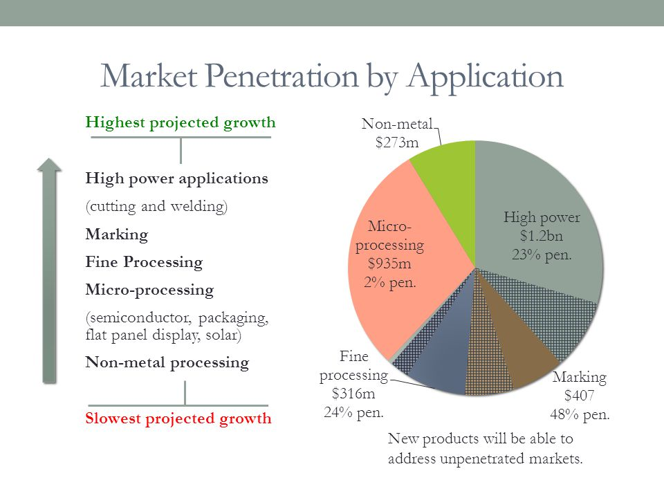 Market Penetration by Application