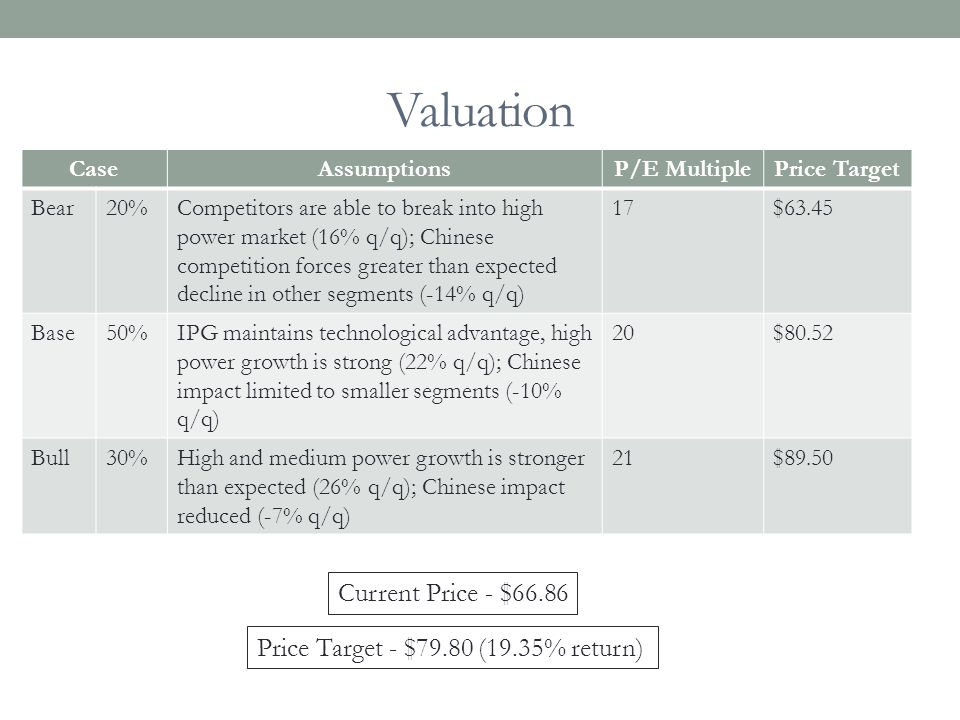 Valuation Current Price - $66.86 Price Target - $79.80 (19.35% return)