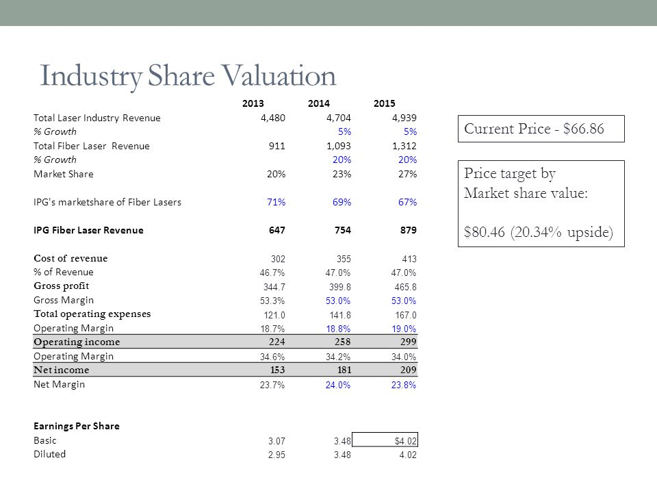 Industry Share Valuation