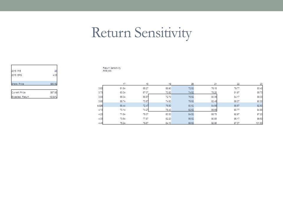 Return Sensitivity 2015 P/E 20 Return Sensitivity Analysis 2015 EPS