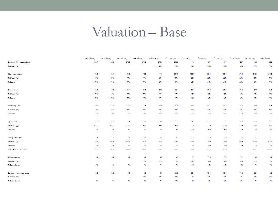 Valuation – Base Q1 2013 (A) Q2 2013 (A) Q3 2013 (A) Q4 2013 (A)