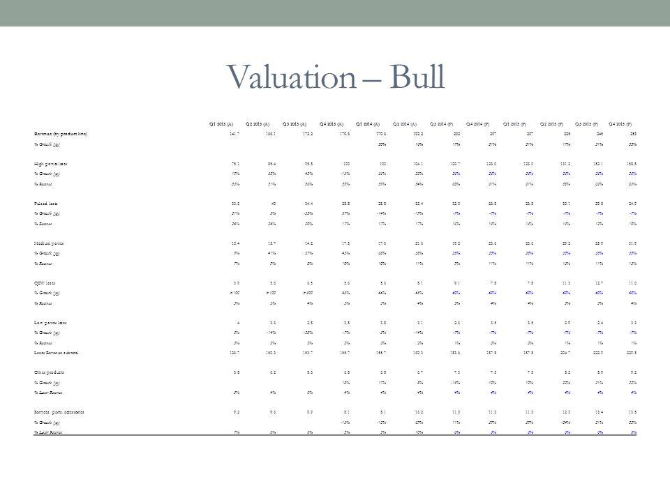 Valuation – Bull Q1 2013 (A) Q2 2013 (A) Q3 2013 (A) Q4 2013 (A)
