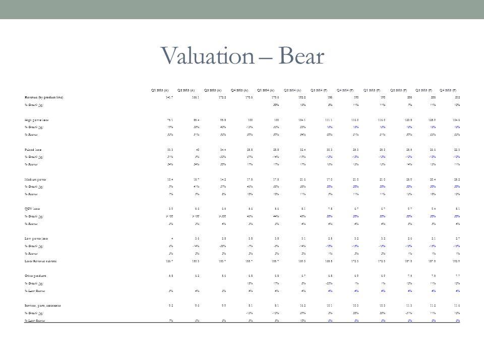 Valuation – Bear Q1 2013 (A) Q2 2013 (A) Q3 2013 (A) Q4 2013 (A)