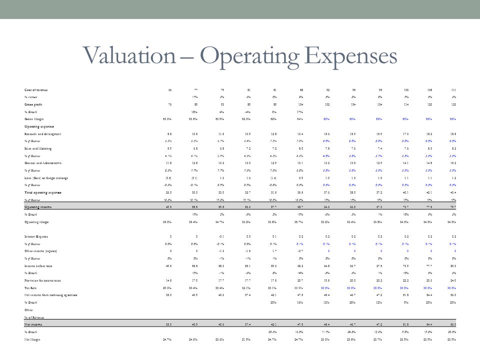Valuation – Operating Expenses
