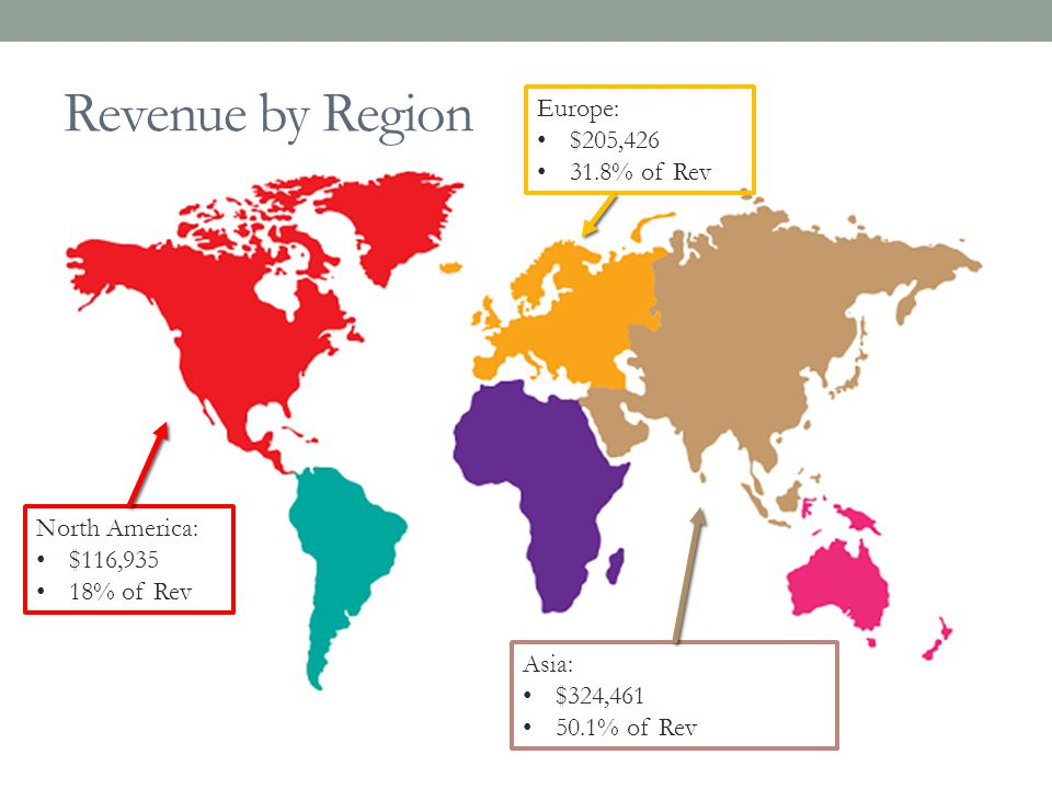 Revenue by Region Europe: $205,426 31.8% of Rev North America: