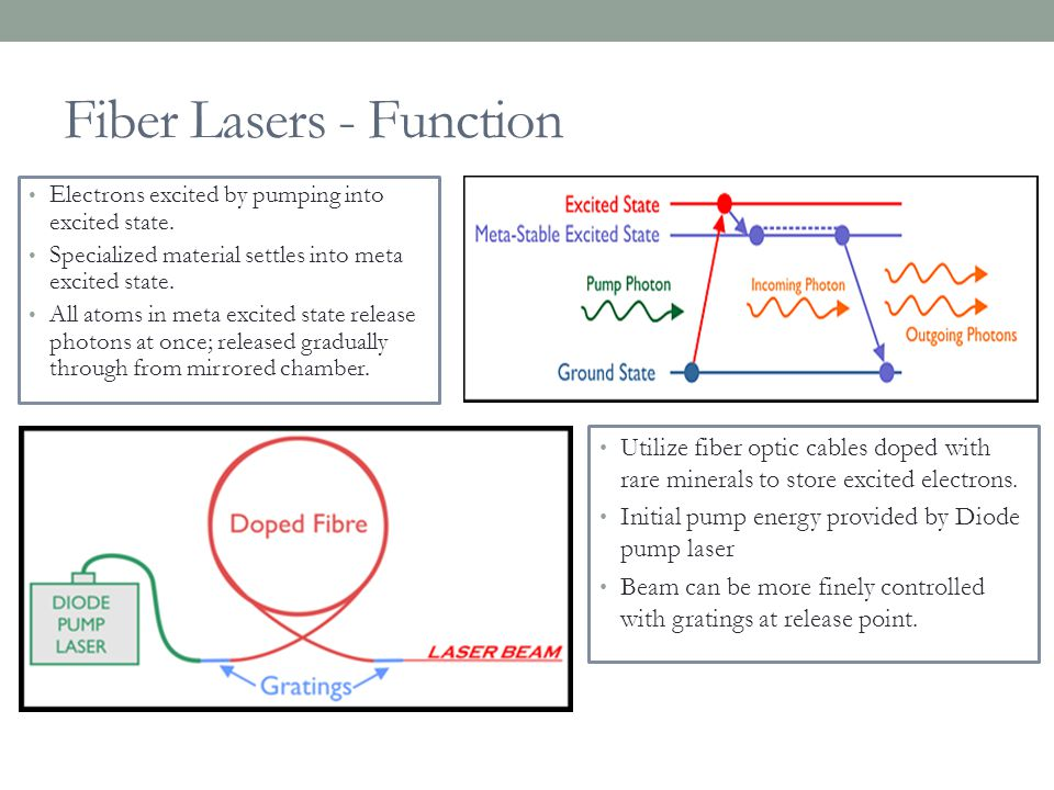 Fiber Lasers - Function