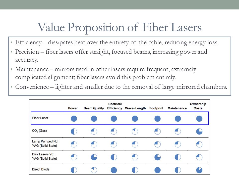 Value Proposition of Fiber Lasers