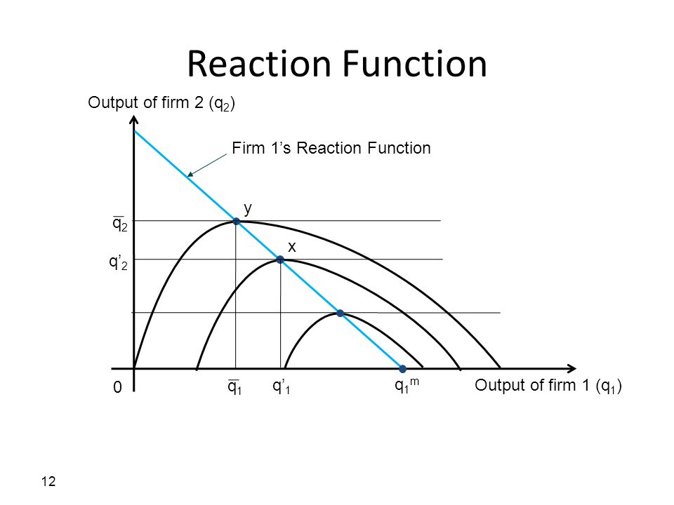 Reaction Function Output of firm 2 (q2) Firm 1's Reaction Function y