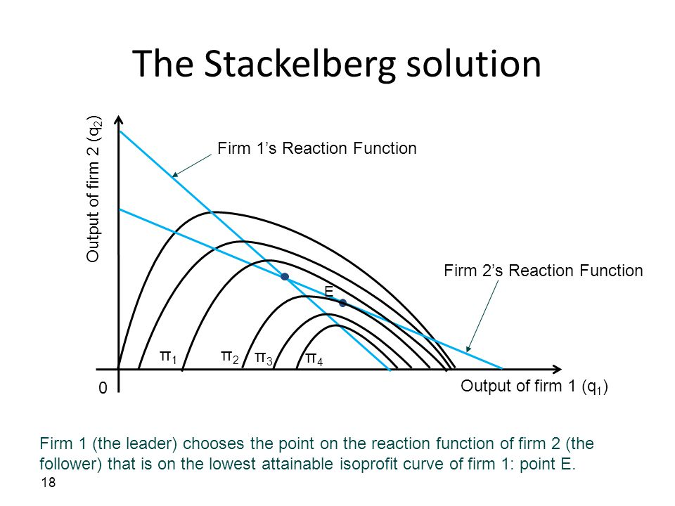 The Stackelberg solution