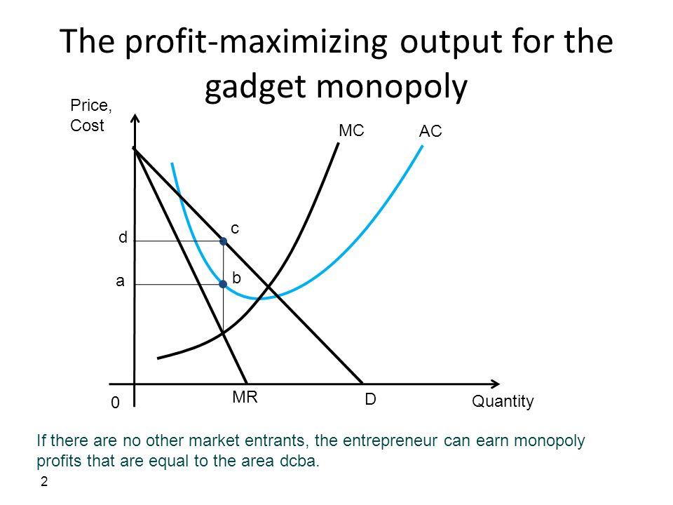 The profit-maximizing output for the gadget monopoly
