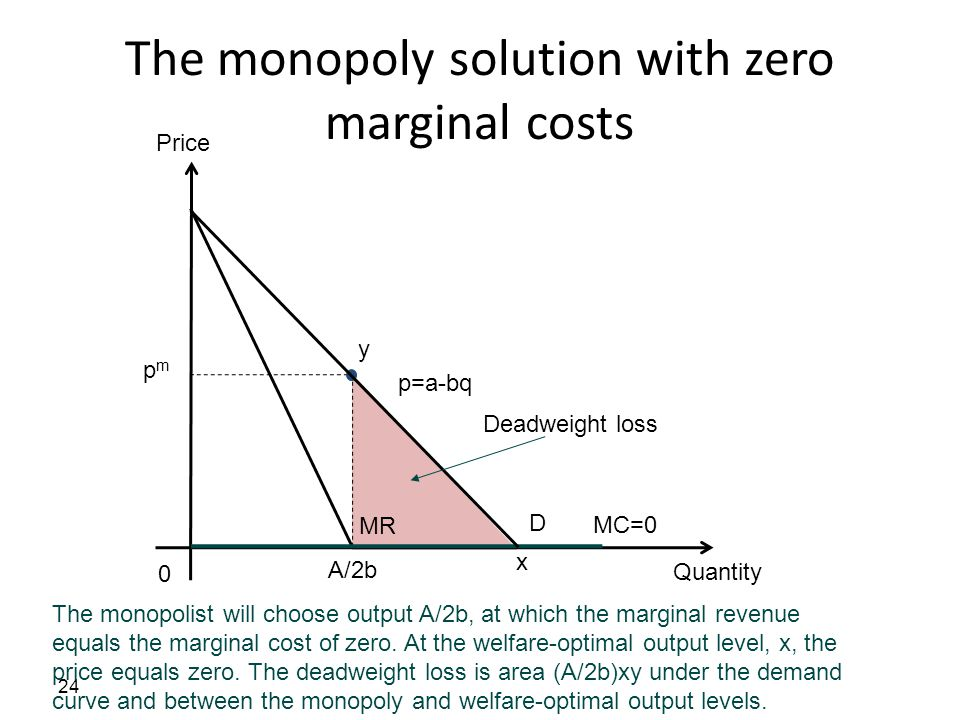 The monopoly solution with zero marginal costs