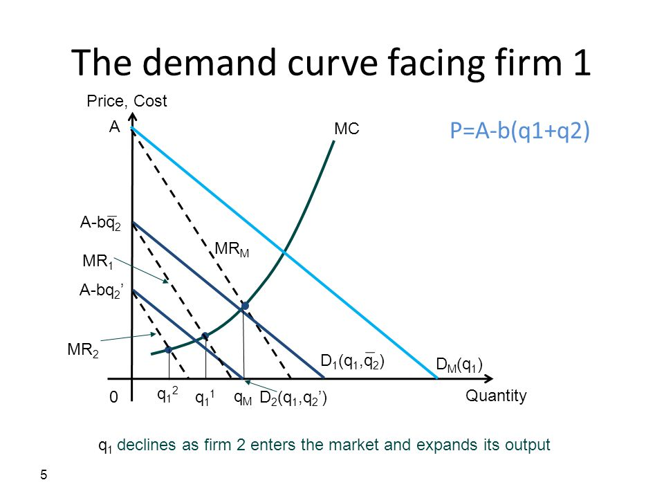 The demand curve facing firm 1