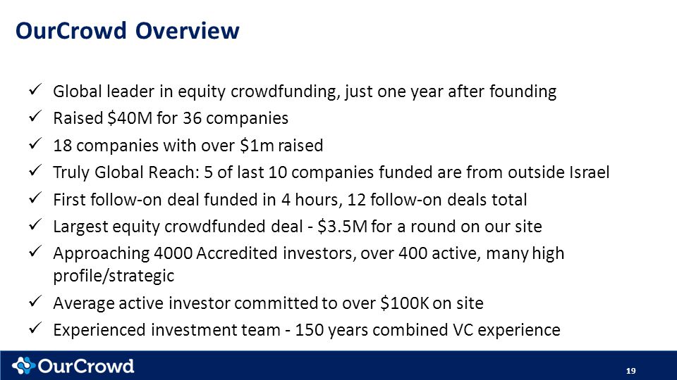 OurCrowd Overview Global leader in equity crowdfunding, just one year after founding. Raised $40M for 36 companies.