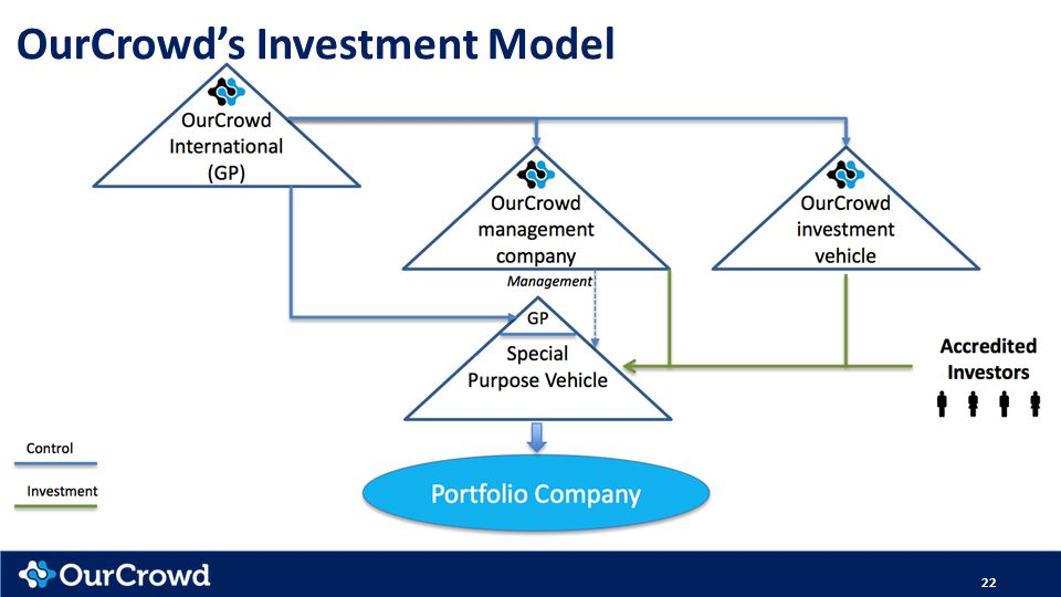 OurCrowd's Investment Model