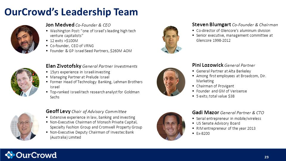 OurCrowd's Leadership Team