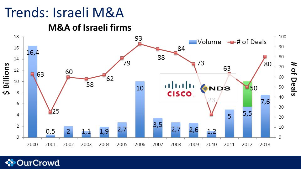 Trends: Israeli M&A M&A of Israeli firms $ Billions # of Deals